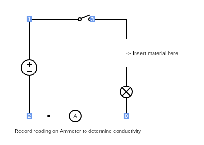 Circuit to test conductivity of materials